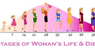 Stages of Woman's Life & Diet